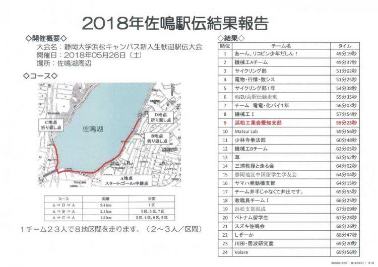 2018年度 駅伝参加報告1